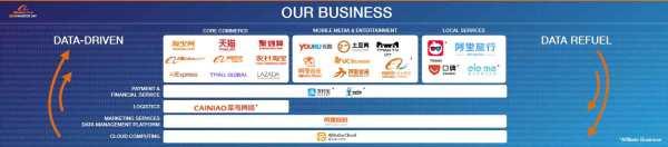 Alibaba's-Ecosystem