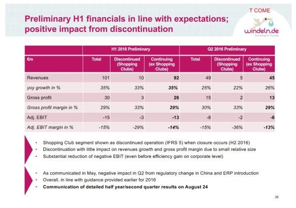 Windeln.de Preliminary H1 Financials