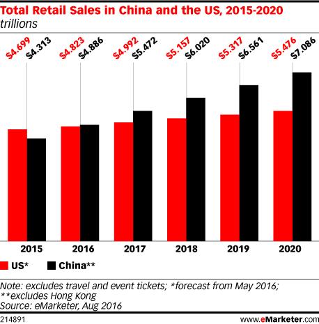 China vs. US_Total Retail Sales