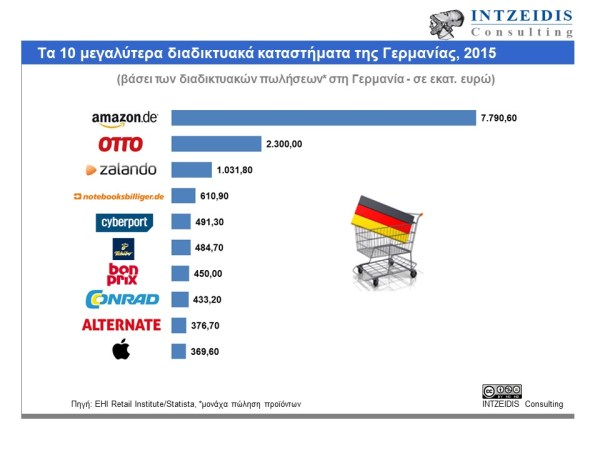 top-10-eshops-germany-2015