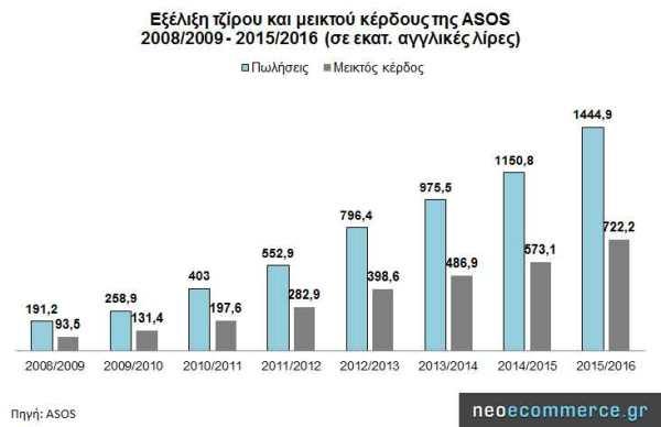 asos_sales_2008_2016