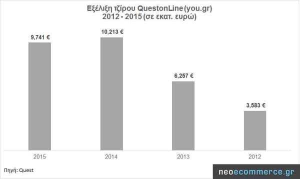 you-gr-sales-2012_2015