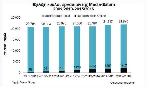 sales_mediasaturn-2009_2016