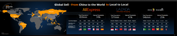 AliExpress Global Sell