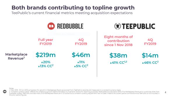 Redbubble and TeePublic