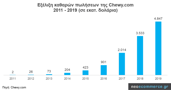 Net Revnue of Chewy.com from 2011 to 2019 (in million dollars)