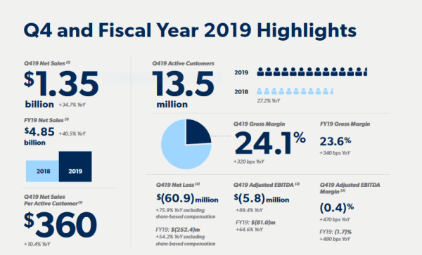 Q4 and FY 2019 Highlights of Chewy.com