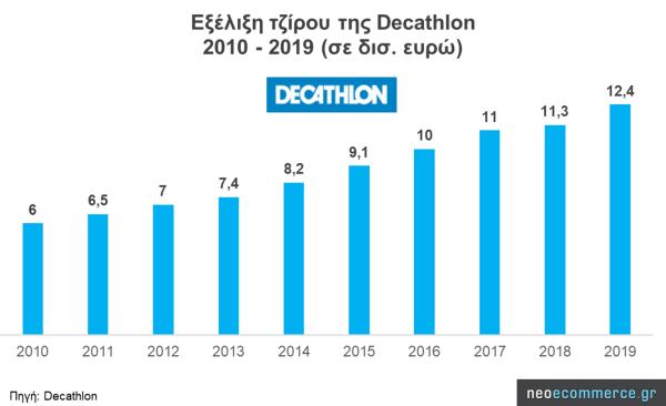 Decathlon: Εξέλιξη τζίρου 2010_2019