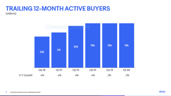 Number of Active Buyers of eBay