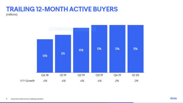 Number of Active Buyers of eBay