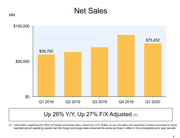 Net Sales for Q1 2020 of Amazon