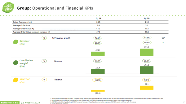 Operational and Financial KPIs of HelloFresh
