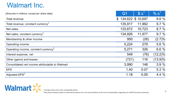 Revenue Q1 2020 for Walmart