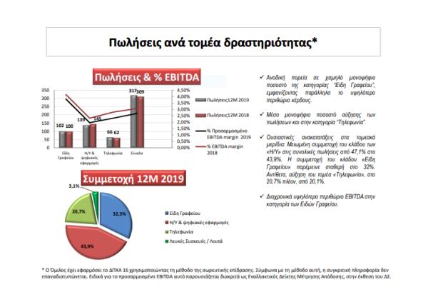 Πωλήσεις ανα τομέα δραστηριότητας της ΠΛΑΙΣΙΟ ΑΕ