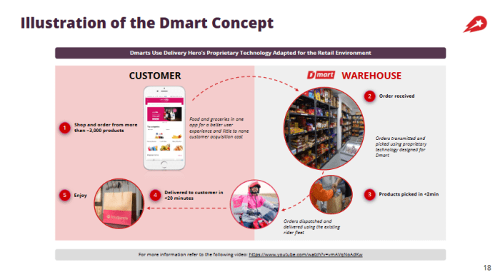 Delivery Hero Dmart Concept