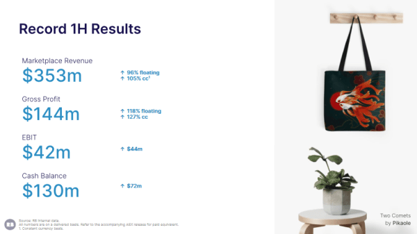 Redbubble's Half Year FY2021 Results