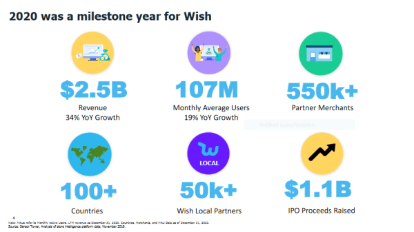 2020 was a milestone year for Wish