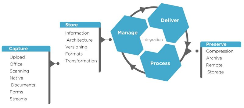 Sharepoint Content Management Stages