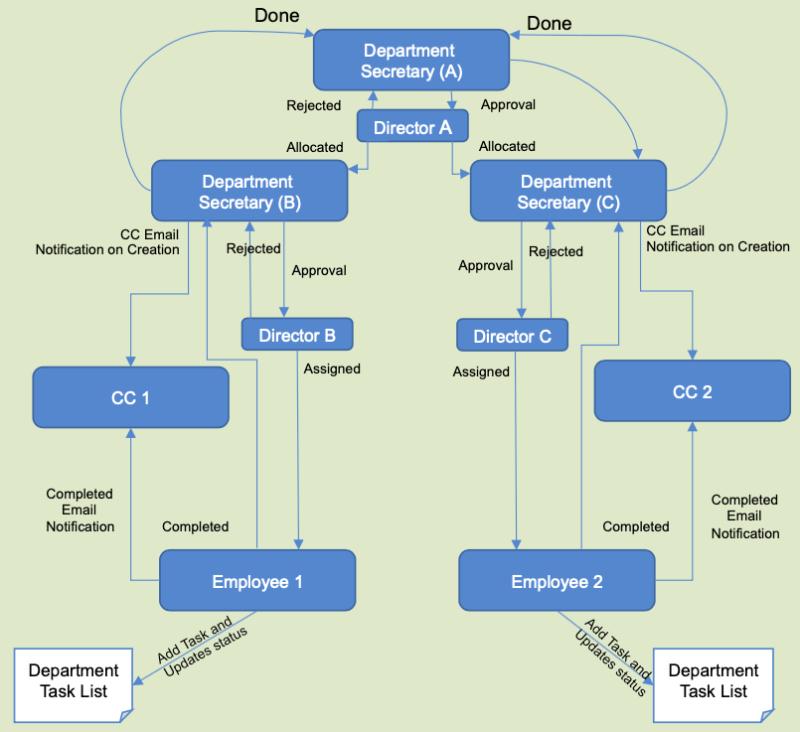 Correspondence management system flow
