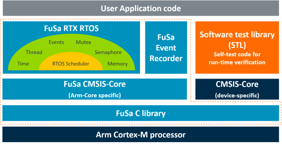 Diagramme FuSa