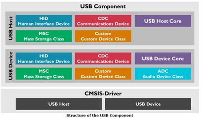 formation mdk keil structure des composants USB