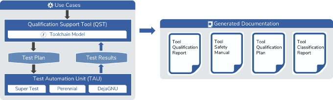 Flot de certification Qkit pour ISO26262