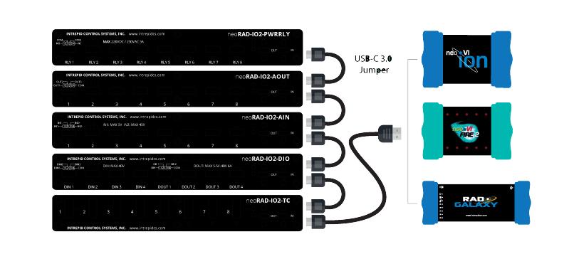 Utilisation des modules DAQ avec les RAD-ION, NeoVI Fire2 et RAD-Galaxy