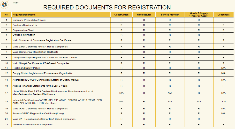 REQUIRED DOCUMENTS FOR REGISTRATION