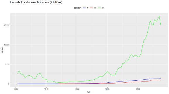disposable income zoomed