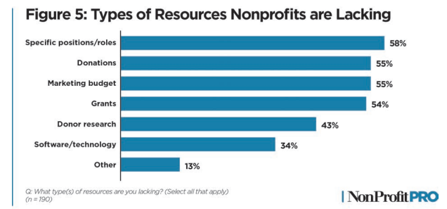 The Top Resources today's nonprofits are lacking, as found by the 2020 Nonprofit Leadership Impact Study