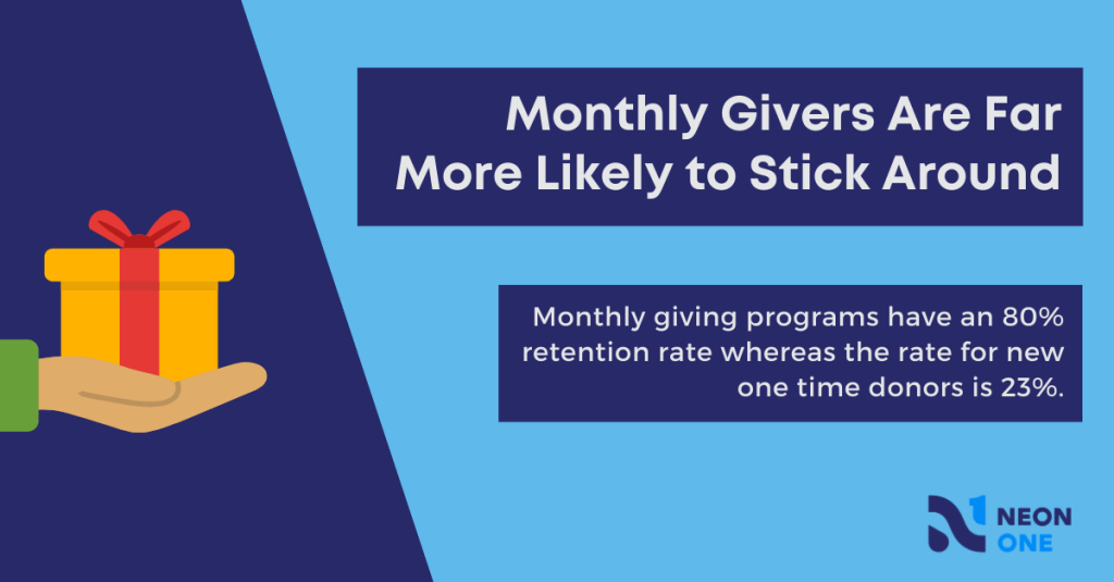 Monthly givers are far more likely to stick around. Monthly giving programs have an 80% retention rate whereas the rate for new one time donors is 23%