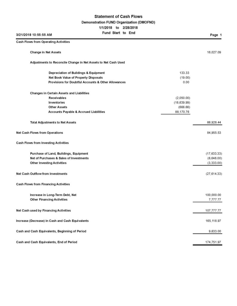 Statement of cash flows sample sheet.