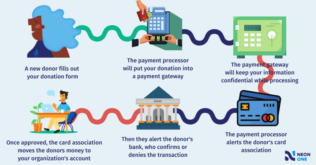 a step by step flowchart breakdown of how a donation is processed