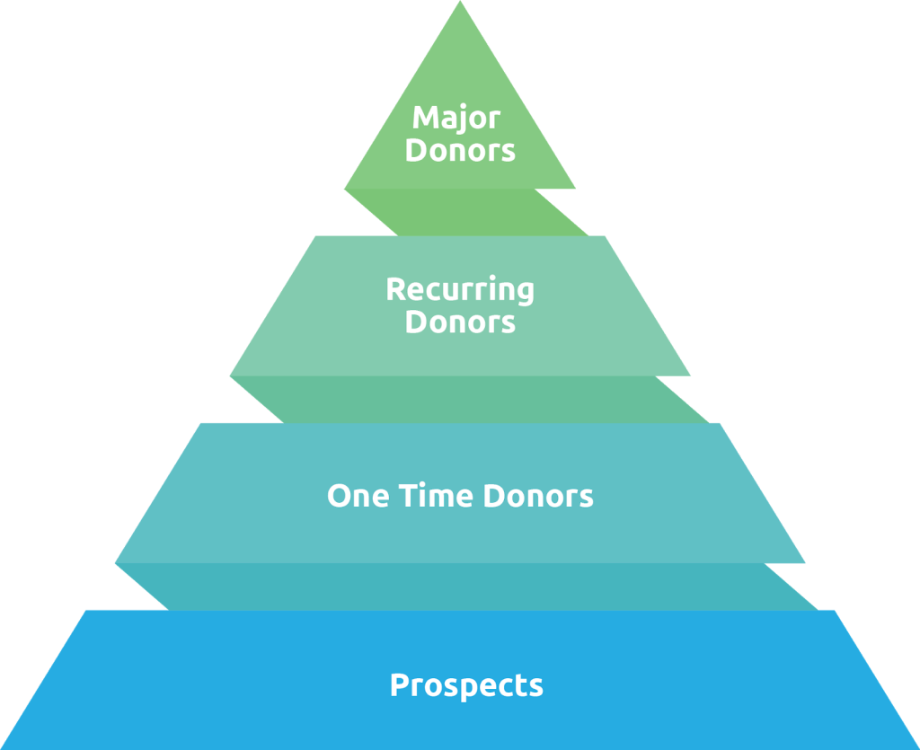 Moves Management Pyramid