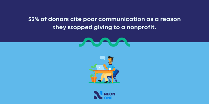 53% of donors cite poor communications as a reason they stopped giving to a nonprofit [ crm workflows }