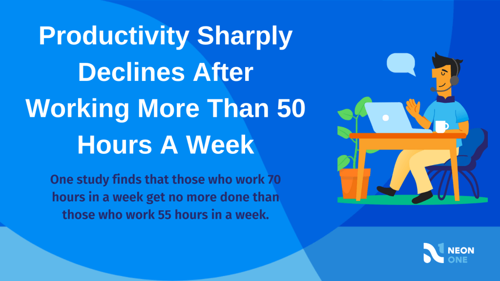 Nonprofit burnout: productivity sharply declines after working more than 50 hours a week. One study finds that those who work 70 hours in a week get no more done than thise who work 55 hours in a week
