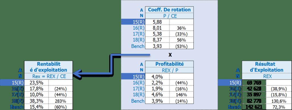 performance rentabilité exploitation