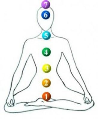 sept chakras de l'être humain