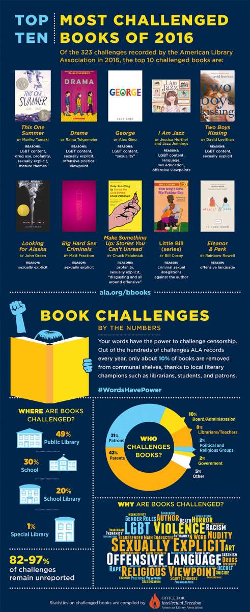 Top 10 Most Challenged Books 2016