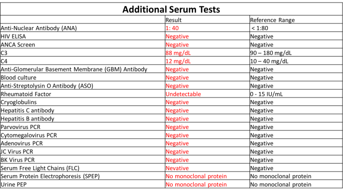 Case2 additional test