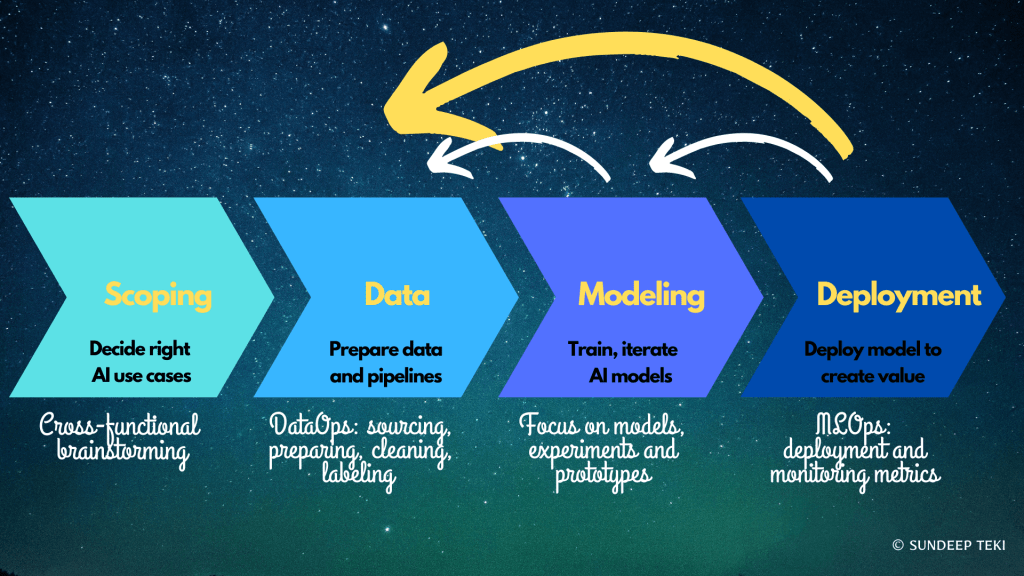 Machine Learning Lifecycle