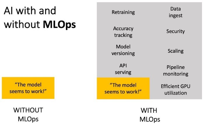 AI with MLOps