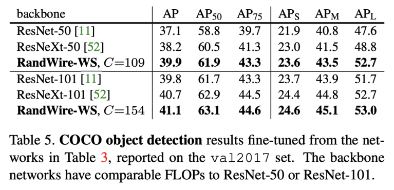 COCO object detection results