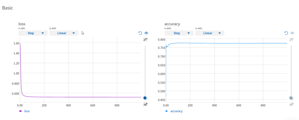DL embeddings loss accuracy charts