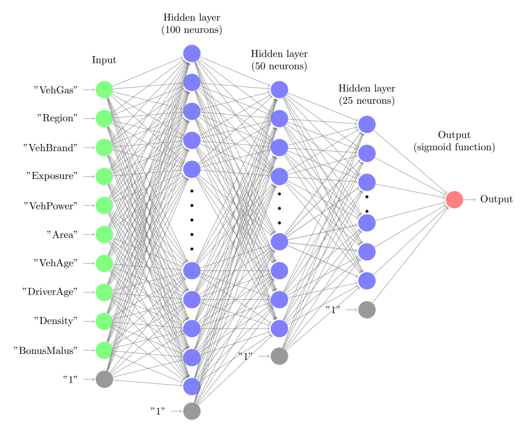 The graphic shows a neural network architecture.