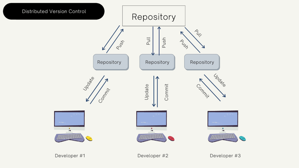 Distributed-version-control