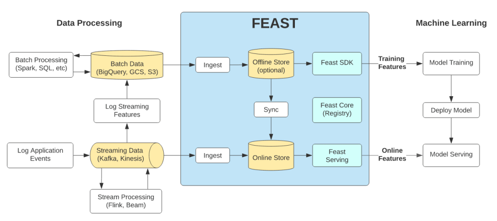 Feature store Feast