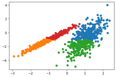 Hierarchical clustering results