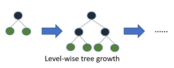Level-wise tree growth