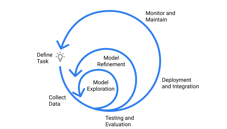 Lifecycle-of-DL-projects